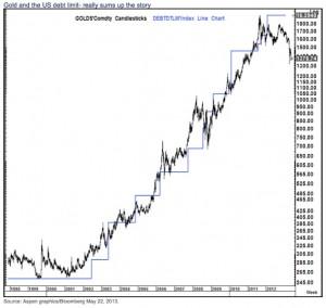 Or Bilan BCE Fed