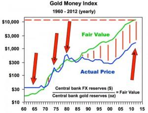 cours véritable or valeur réelle