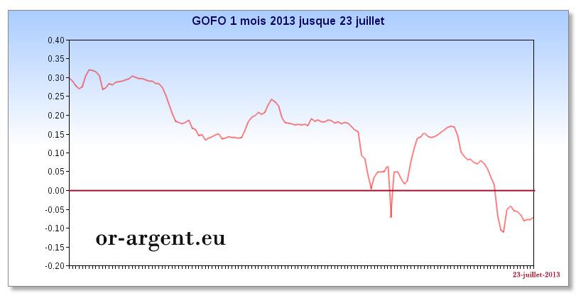 GOFO-1-mois-2013-negatif