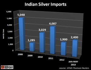 Inde-Importations-Argent-Record-2013