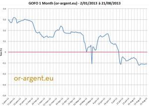 GOFO-negatif-2013-chart-graphique-1-mois