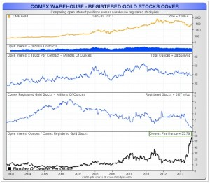 COMEX-Ratio-Or-Physique-Or-Papier-GLD