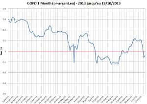 GOFO-Negatif-Graphique-Octobre-2013