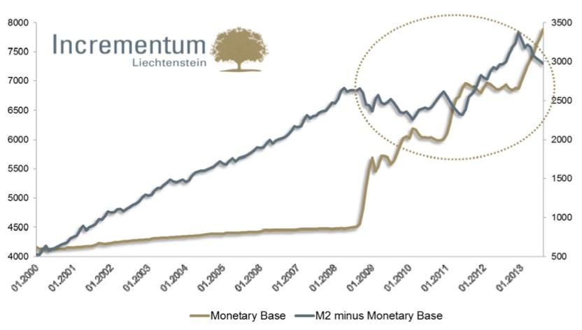 Deflation-Credit-Liquidite