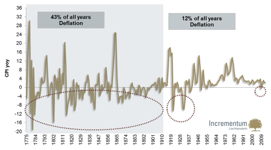 Deflation-Inflation-Historique-1775-2010