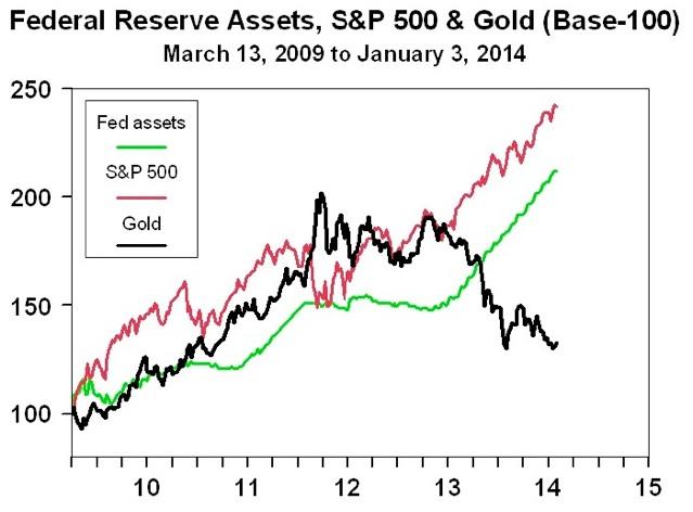 Fed-Bilan-SP-500-Or-Correlation