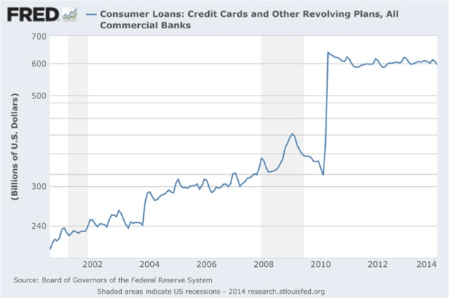 Credit-Consommation-USA