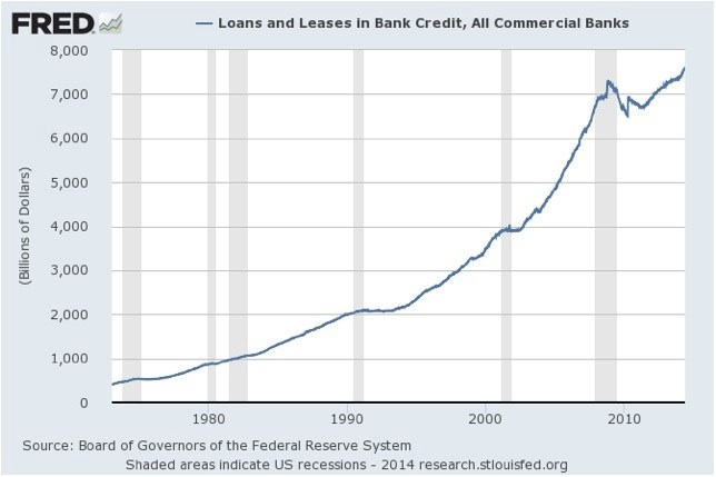 credit-USA-historique