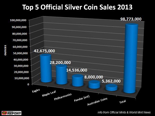 piece-argent-statistiques-2013