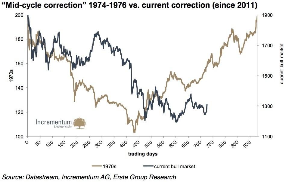 Comparaison entre la correction de 74-76 et la correction actuelle