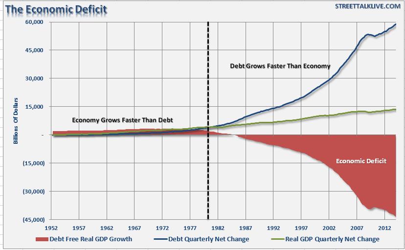 Dette-Croissance-USA