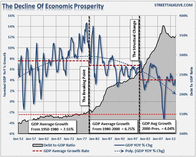 PIB-Declin-USA-1980-1