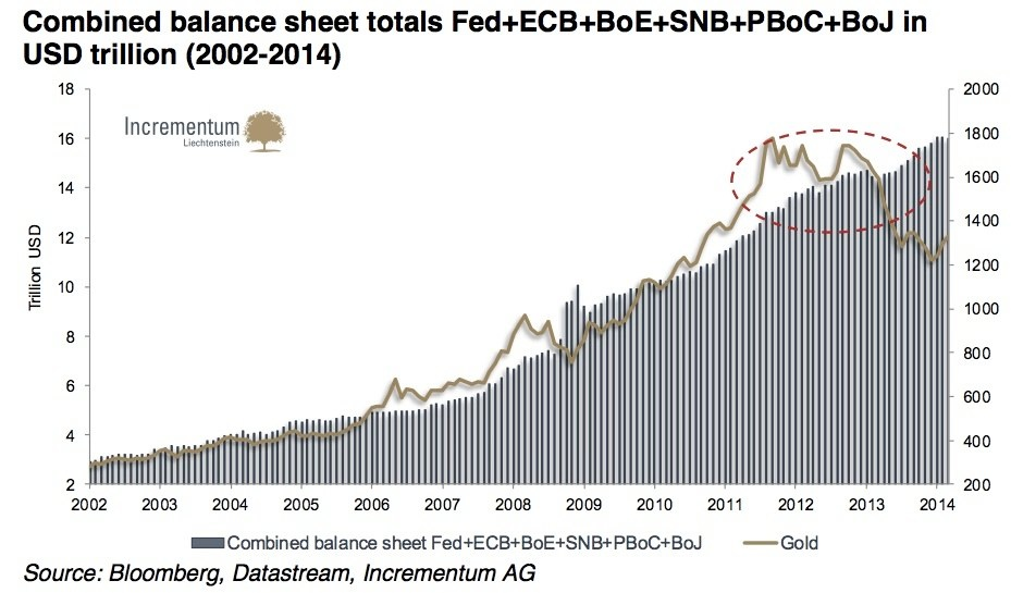 Stoferle-Banques-Centrales-Bilan-Compare-Or