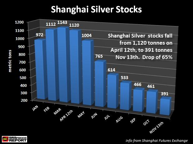 Shanghai-Argent-Stocks-2013-SRS
