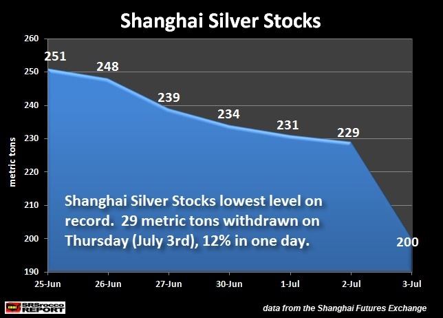 Shanghai-Argent-Stocks-June-July-2014-SRS