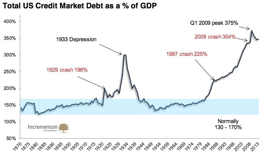Stoferle-ratio-dette-PIB-2