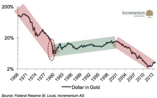 devises-or-tendance-long-terme