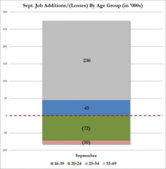 emploi-americain-septembre-tranches-age