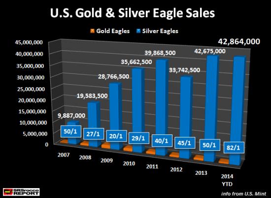 U.S-Gold-Silver-Eagle-Ventes-2007-2014
