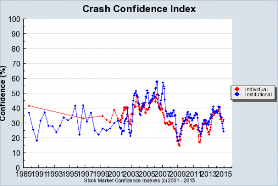 Crash-Confidence-Index