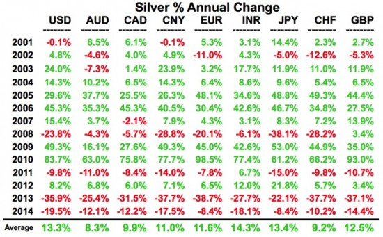 argent-devises-2014-performance