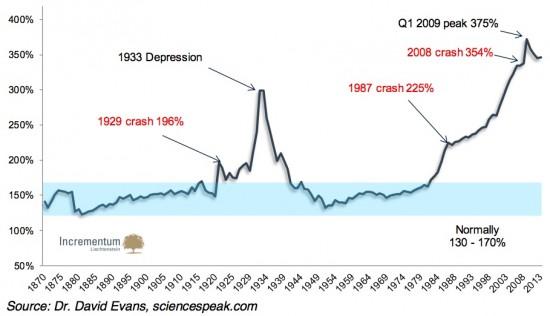 credit-PIB-USA