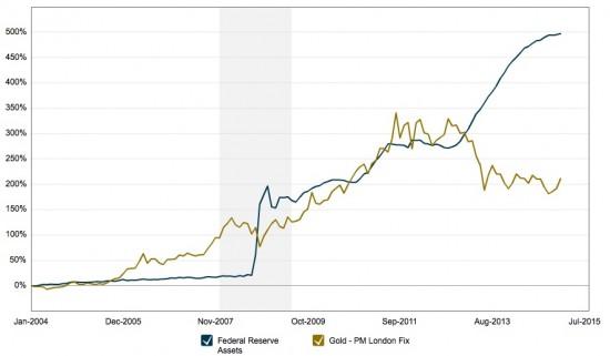 or-bilan-Fed-correlation
