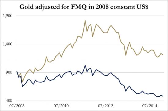 or-valeur-2008-constant