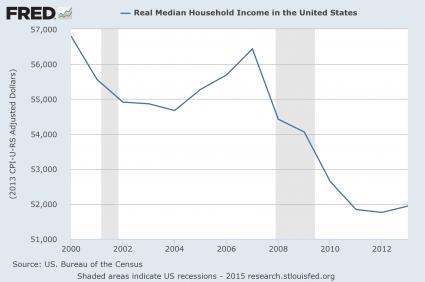 revenu-median-usa