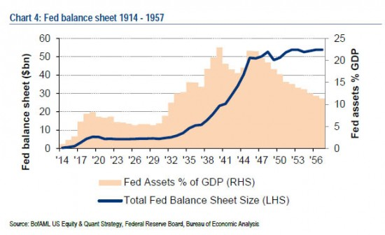 bilan-fed-PIB-1914-1957