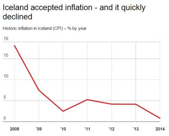 inflation-islande