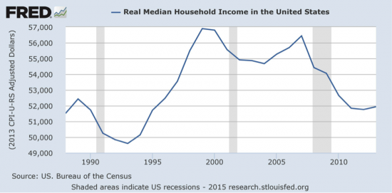revenu-median-menages-usa