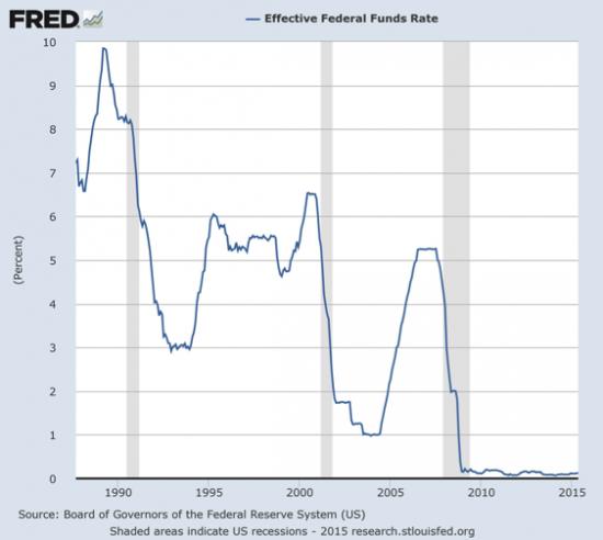 taux-directeurs-fed-historique