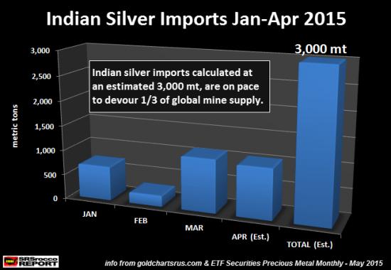argent-importations-inde-2015