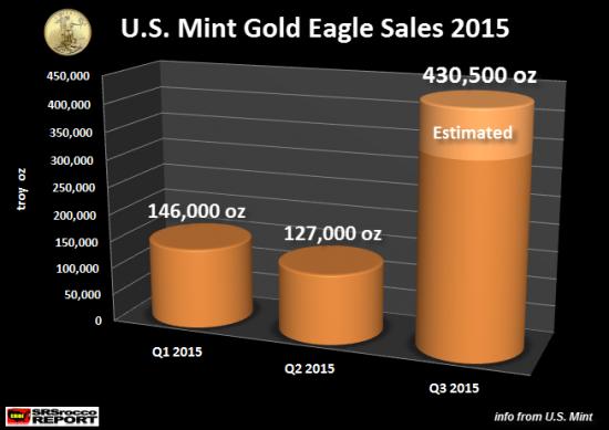 Gold-Eagle-ventes-2015-stats