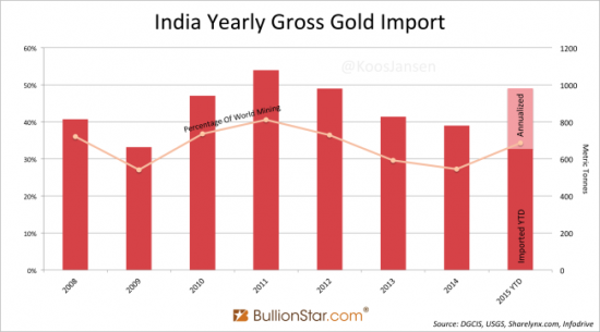 Inde-Or-Importations