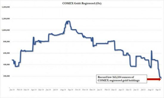 comex-dilution-or