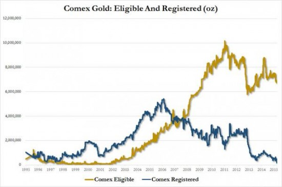 comex-eligible-enregistre-ratio