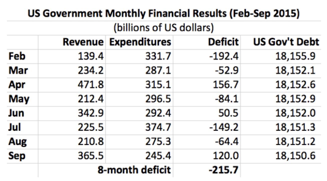 situation des finances américaines en 2015