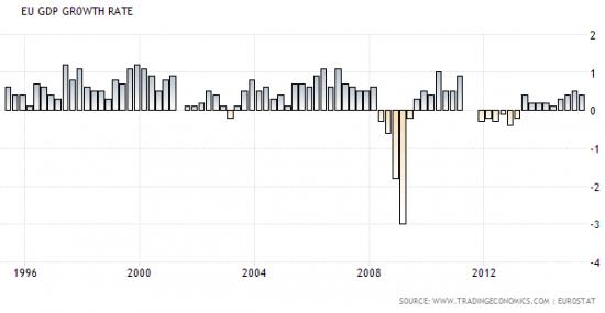 croissance-zone-euro-2015