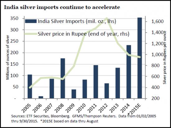 importations d'argent en Inde : historique