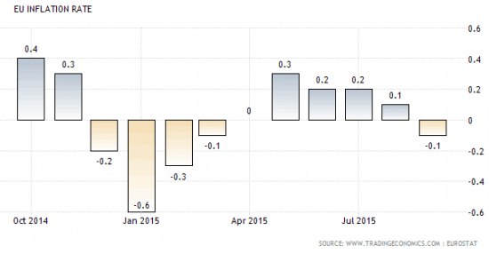 inflation-zone-euro-2015