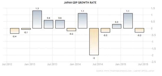 japon-croissance-abenomics