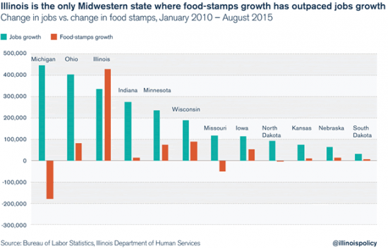 midwest-food-stamps