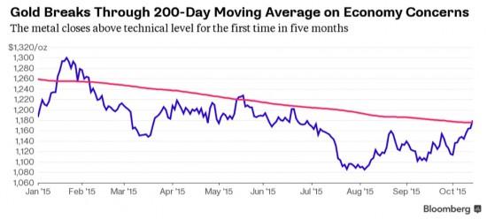l'or a dépassé son DMA à 200 jours
