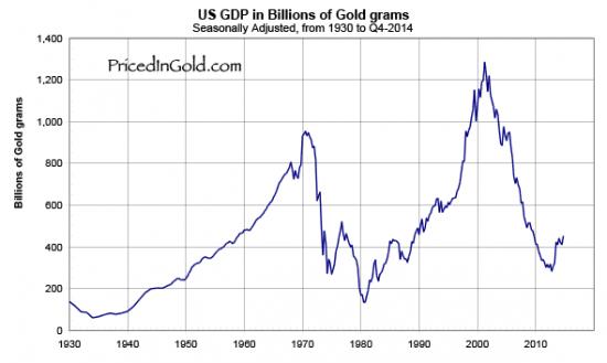 pib américain exprimé en or