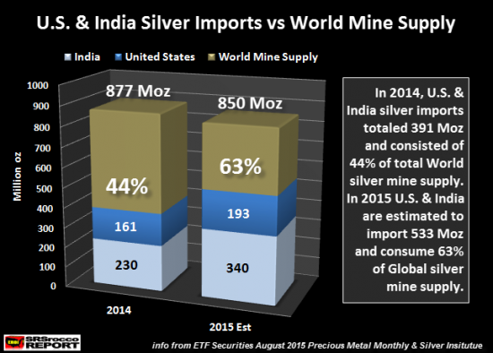 usa-inde-argent-import-production