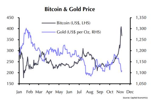 prix or bitcoin correlation