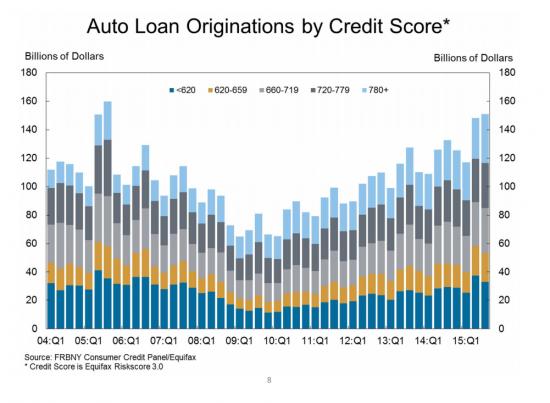 crédit auto usa