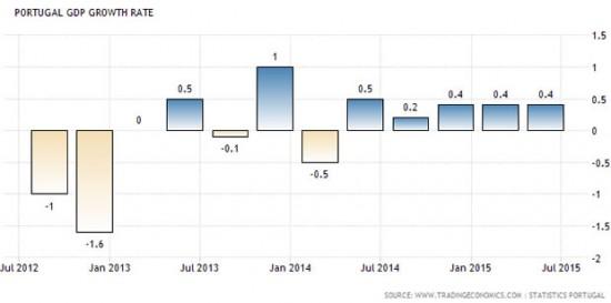 croissance-portugal-2008-2014